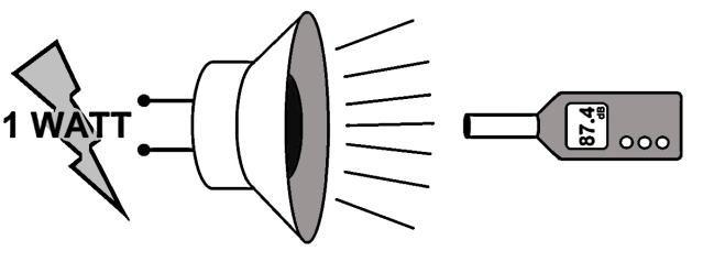 Đo độ nhạy tiêu chuẩn của thiết bị âm thanh